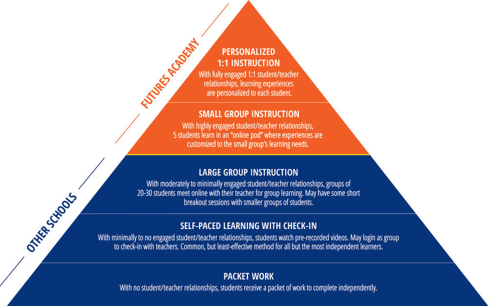 Online Learning Pyramid
